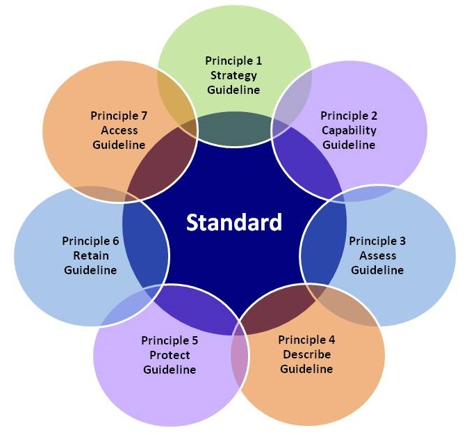 Standard and Guideline Image